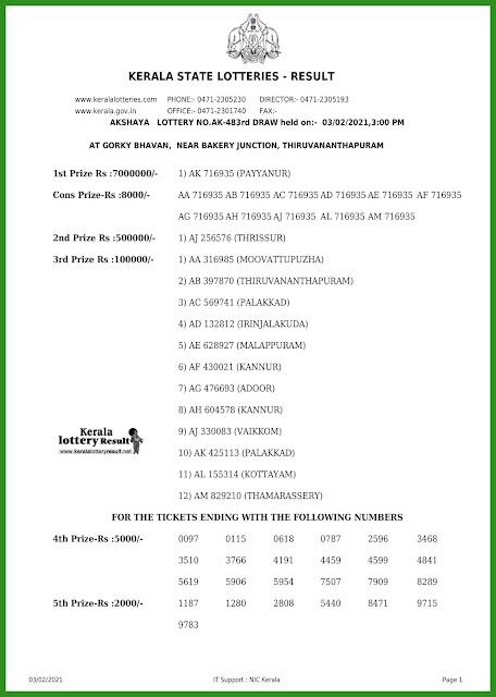 LIVE: Kerala Lottery Results 03.2.2021 Out, Akshaya AK-483  Winners List Today