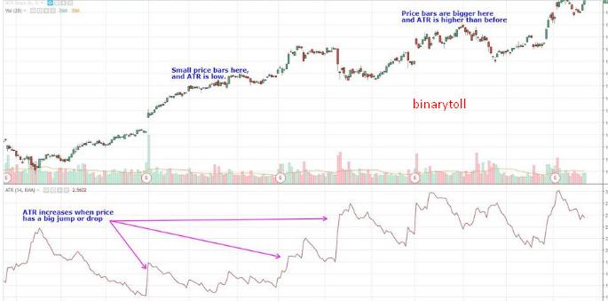 binary options indicator atr)