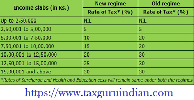 Income Tax Slab for F.Y.2020-21