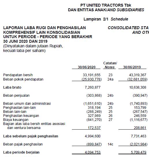 Laporan keuangan United Tractors Tbk Kuartal 2 tahun 2020