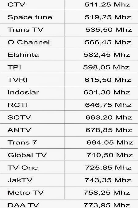 frekwensi tv swasta