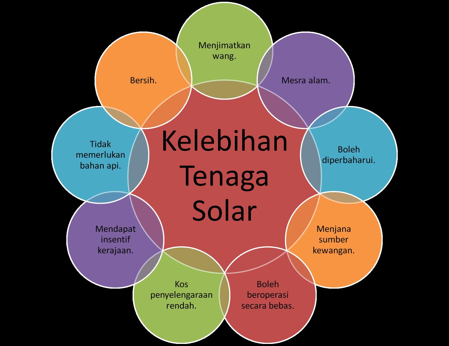 Seronoknya Sains Sesi 9 Kelebihan Kekurangan Tenaga Solar