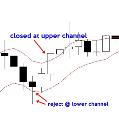 Pullback trading method: how to  pullback using ema.