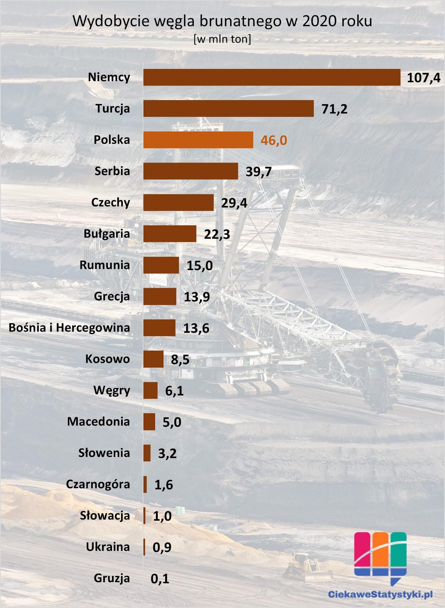 Ile węgla brunatnego wydobywa się w Polsce. Statystyki wydobycia węgla.