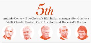 Pengurus Bola Sepak Kelahiran Itali Dalam EPL