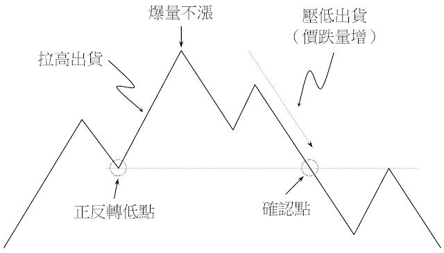拉高出貨模式-反轉型出貨