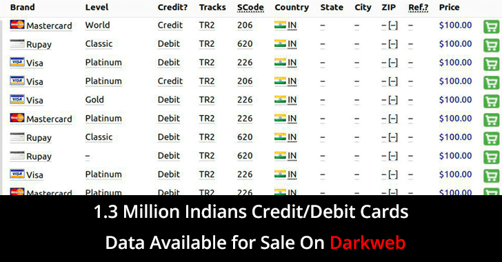 1.3 Million Indian's Credit/Debit Card Data Available to Sale on Underground Darkweb Market