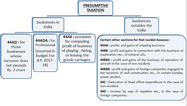 Presumptive Taxation
