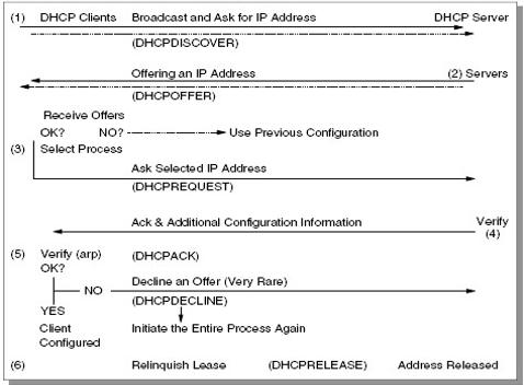 Gambar 5.3 Interaksi DHCP client dan DHCP server