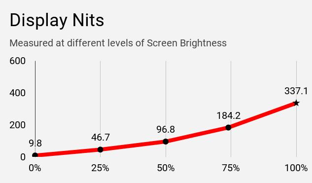Display nits of MSI Modern 14 B4MW laptop at different brightness levels.