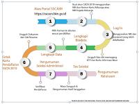 http://sscn.bkn.go.id/ 2019 Login Pendaftaran Buat Akun Hingga Cetak Kartu Informasi