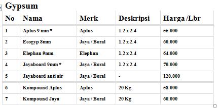 Daftar Harga Gypsum di Pusat Bondek