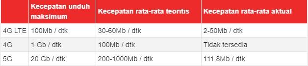 Bandingkan Kecepatan Jaringan LTE, 4G, dan 5G