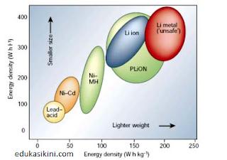 Jenis Jenis Baterai Tipe Tipe Baterai Lithium dan Aplikasinya