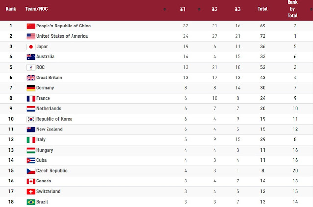 Tokyo Olympic Medal Count