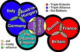 Pemenang Perang Dunia 1 dan 2