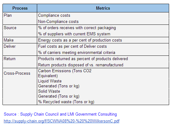 green supply chain metrics