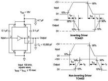 Microchip TC4422 High Speed MOSFET