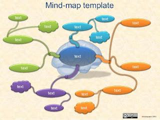 O que são Mapas Mentais?
