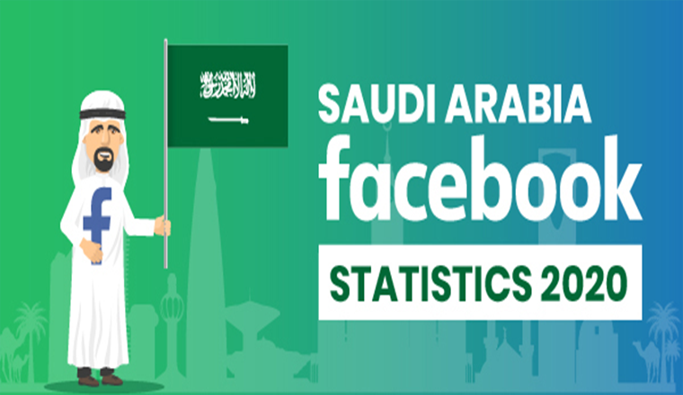 Saudi Arabia Facebook User Statistics 2020 #infographic