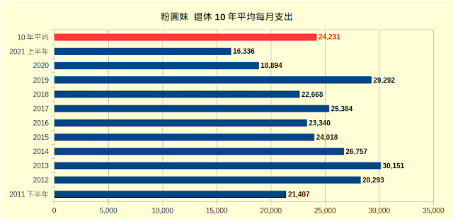 粉圓妹 退休10年平均月支出