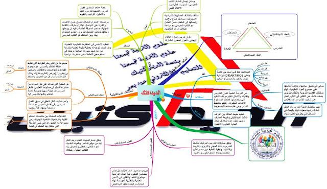 خريطة ذهنية تلخيصية للديداكتيك