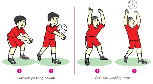 Permainan bola voli merupakan salah satu jenis permainan yang mampu menciptakan kemeriahan Kombinasi Gerak dalam Permainan Bola Voli