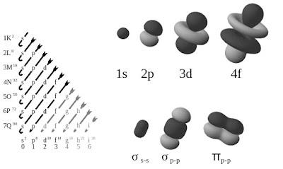 Orbital dan Konfigurasi Elektron