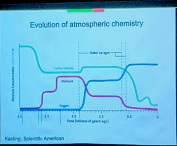 Evolutionary history of CO2, CH4 and O2 on Earth (Source: Dianne Newman, Caltech)