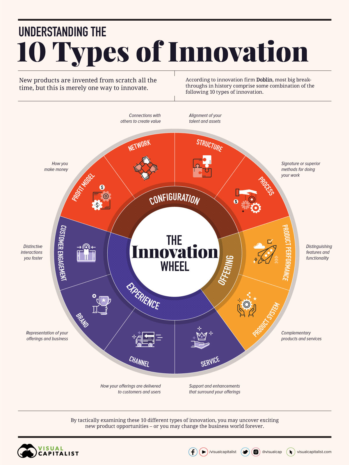 10 Types of Innovation #infographic