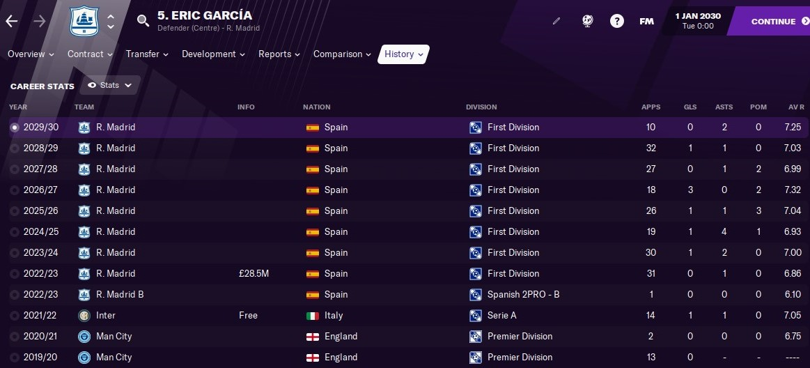 Eric Garcia Football Manager FM21 FM2021