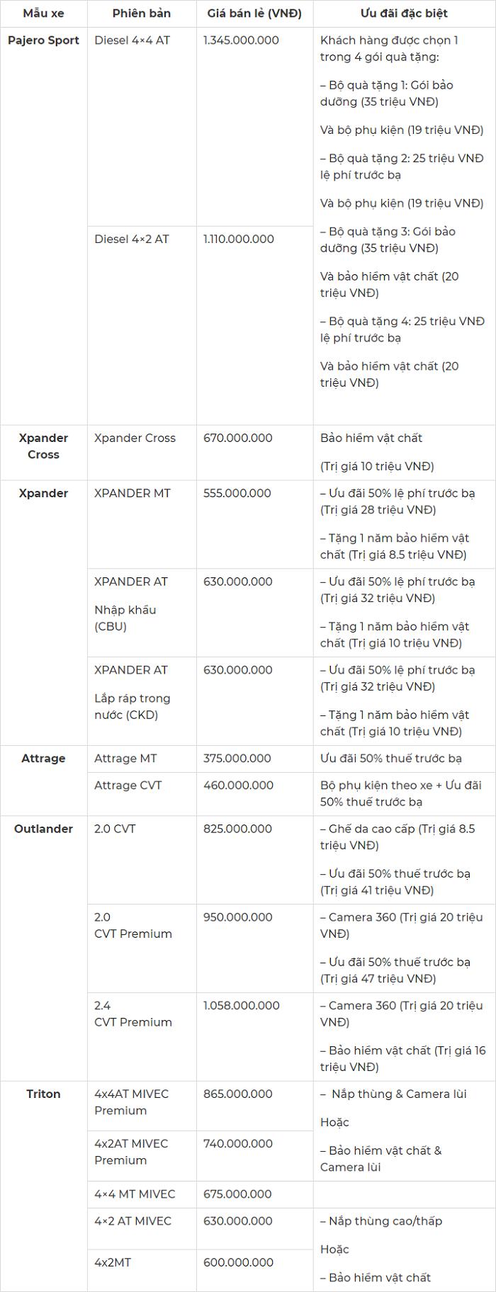 Bảng giá và chương trình ưu đãi tháng 1/2021 của Mitsubishi