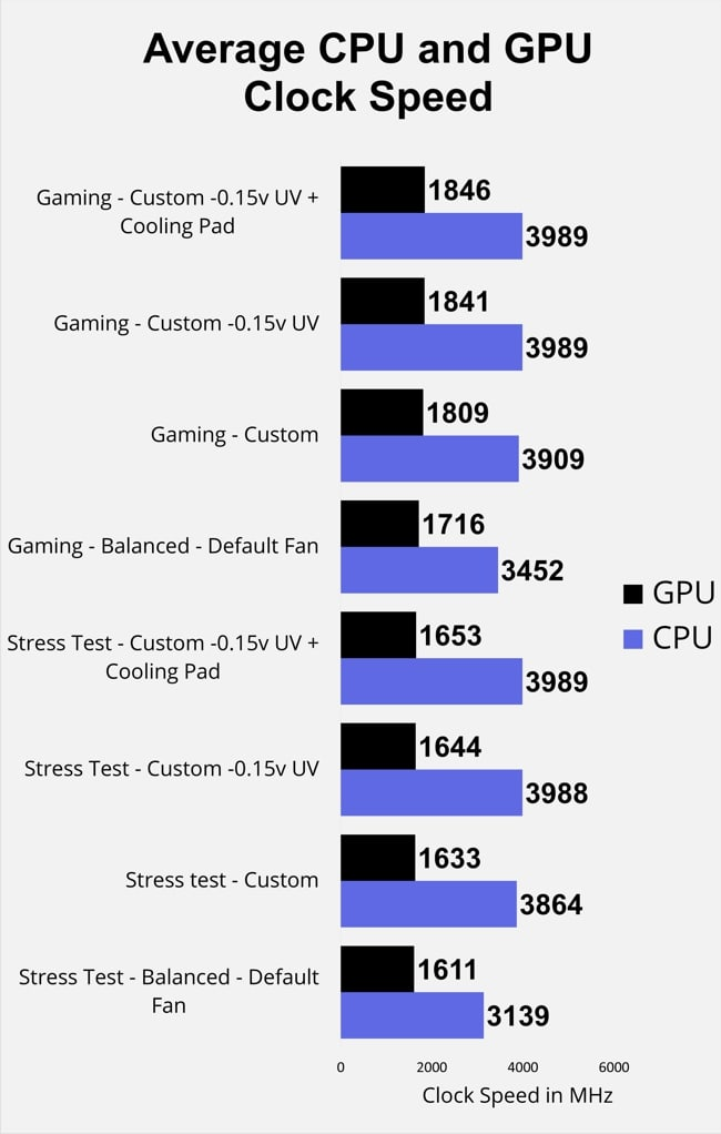 Average clock speed for CPU and GPU has measured in MHz during gaming and stress tests at 4 different types of mode in Razer Blade Pro 17.