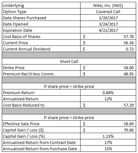 dividend growth investing, income investing, option strategy, put option, call option