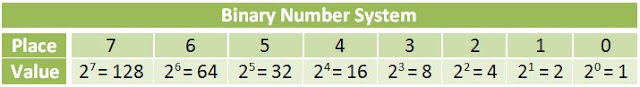 binary number place value