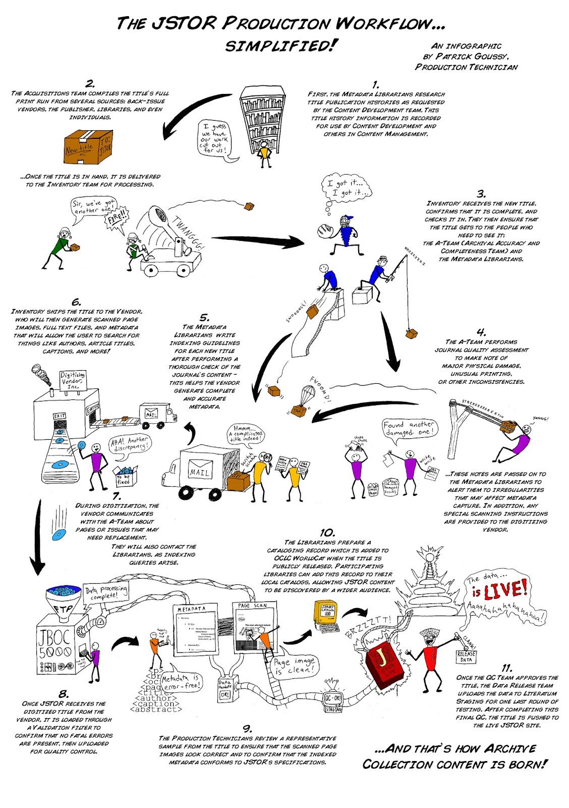 Christ University Library Jstor Production Workflow