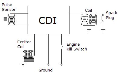 Sistem-cdi