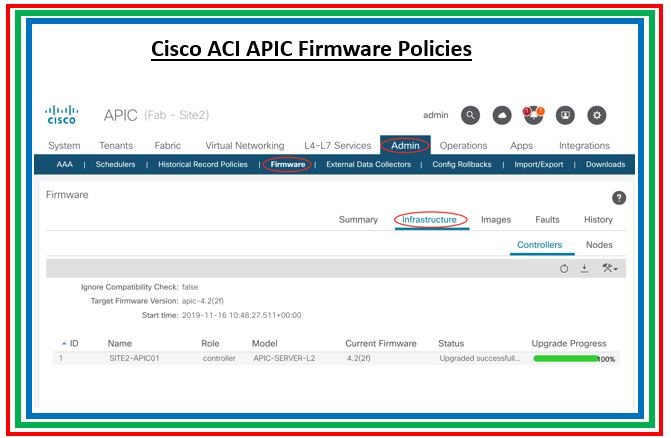 Part 6 : Verification of Firmware Policies on Cisco ACI APIC Dashboard