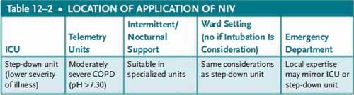 location of application of niv