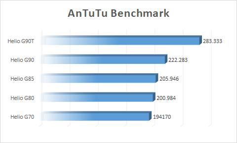 AnTuTu Benckmark Helio G70 G80 G85 G90 G90T