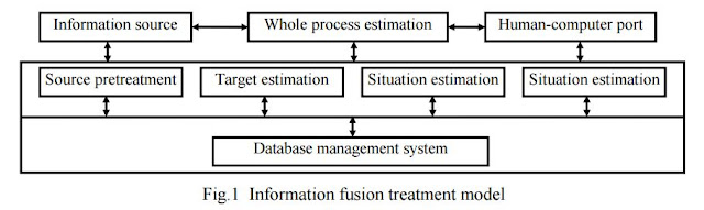 Information Fusion Treatment Table