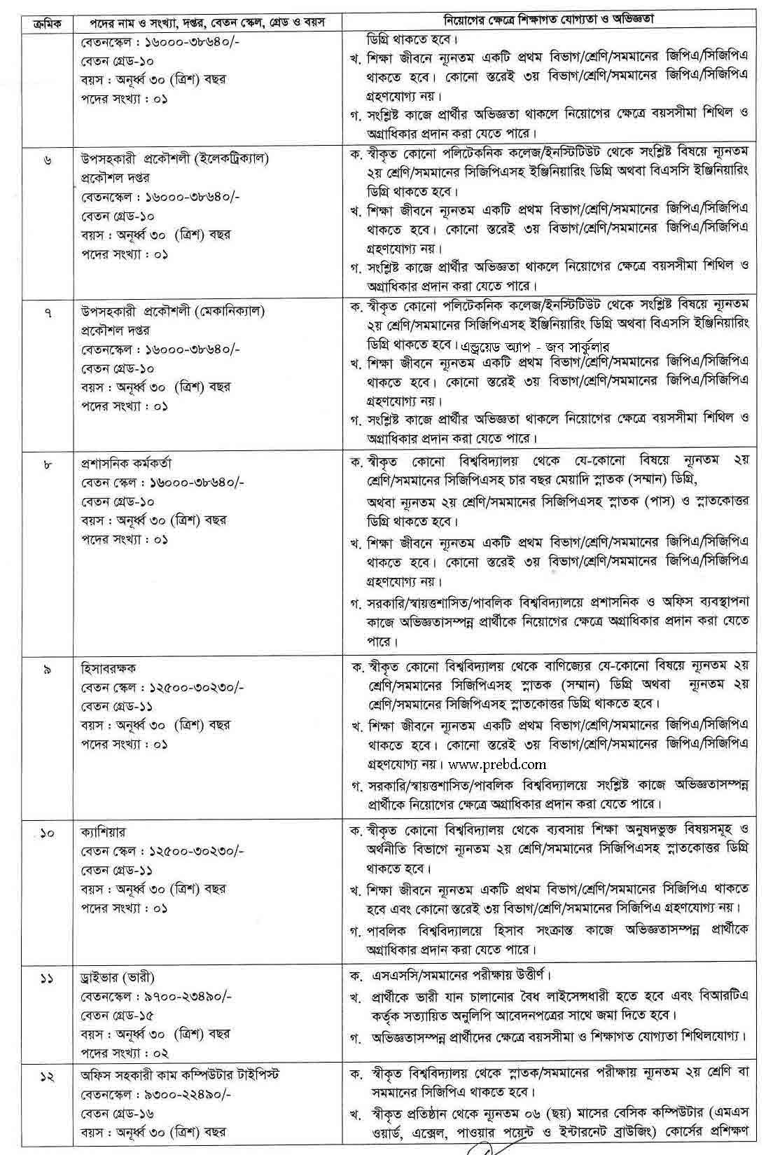 রবীন্দ্র বিশ্ববিদ্যালয়, বাংলাদেশ এ নিয়োগ বিজ্ঞপ্তি ২০২১ | www.rub.ac.bd Job circular 2021.jpg