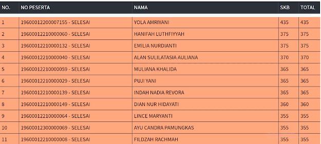 Hasil SKB Sesi 2 CPNS 2019 PROVINSI DKI JAKARTA 14 September
