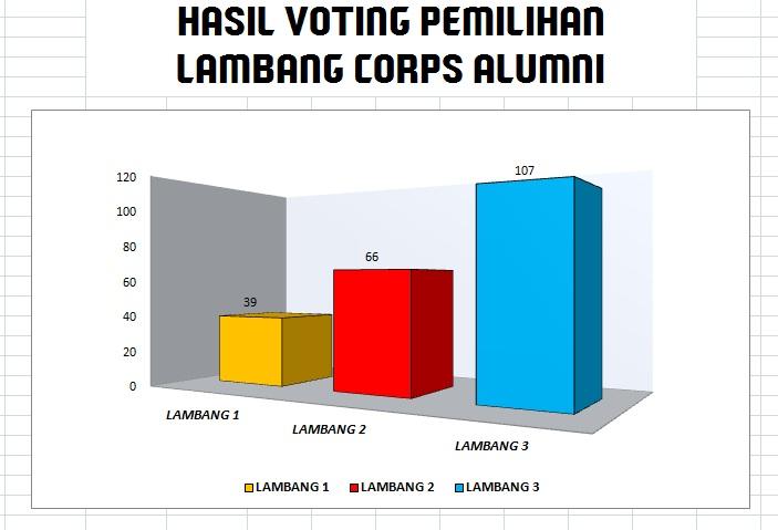 Hasil voting pemilihan lambang alumni corps alumni polimarin dan dibawah ini adalah diagram pemilihan lambang tersebut ccuart Choice Image