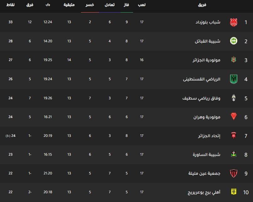 جدول ترتيب فرق الدوري الجزائري اليوم بتاريخ 12-2-2020
