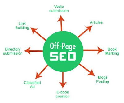 Cara optimasi seo off page pada blog