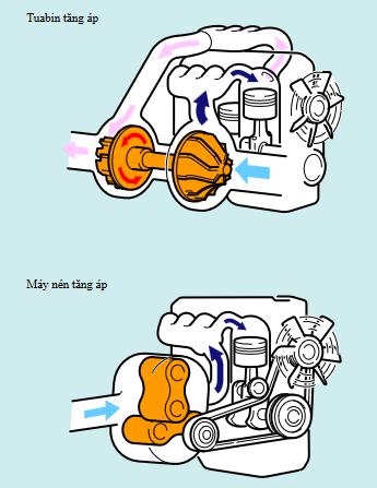 Tuabin tăng áp và máy nén áp