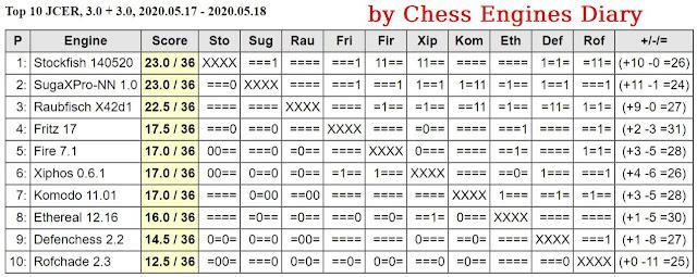 JCER Tournament 2020 - Page 6 2020.05.17.TOP10JCER