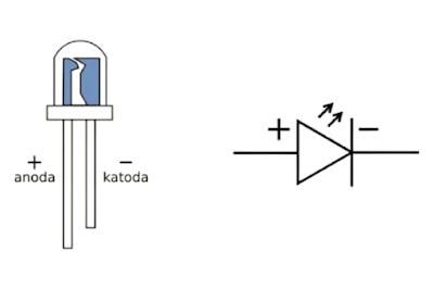 bentuk karakteristik simboL LED