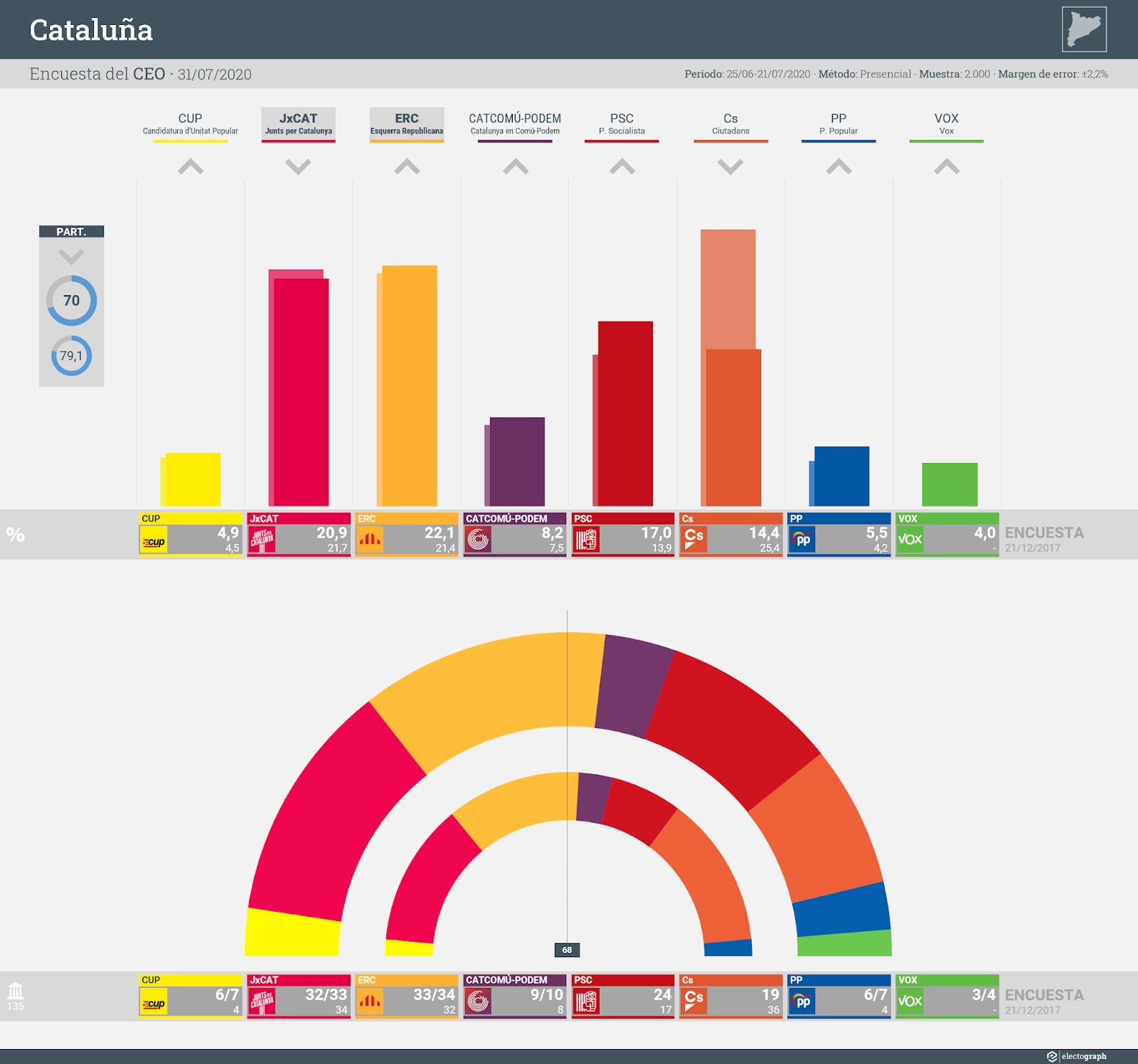 Gráfico de la encuesta para elecciones generales en Cataluña realizada por el CEO y GESOP, 31 de julio de 2020